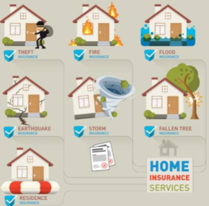 How Much is Homeowners Insurance